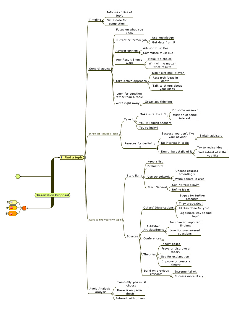 proposal-topic-mind-map2